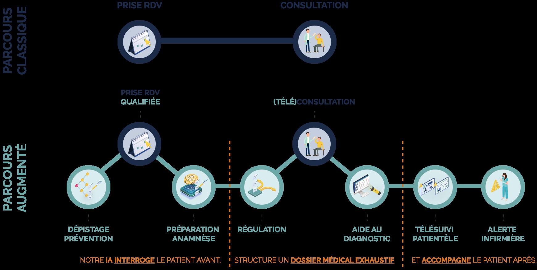 picto-parcours-classique-vs-parcours-augmente-optimisation-parcours-de-soin